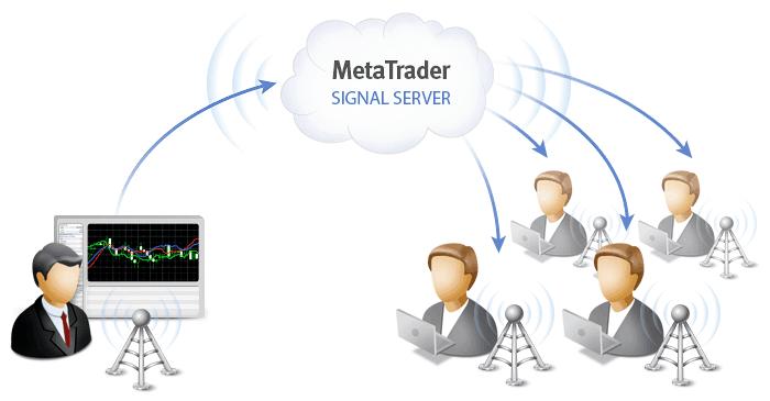 Segnali di trading automatico per Metatrader