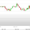 Previsioni Euro Dollaro – Analisi tecnica EUR USD 22-26 Gennaio 2018