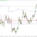 Trading Online: Analisi dei Volumi – Come usare il Profilo Volumi di TradingView