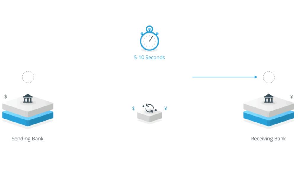 Comprare Ripple: quotazione XRP in tempo reale