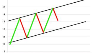 Analisi tecnica – Canali: come tracciare un canale e come funzionano