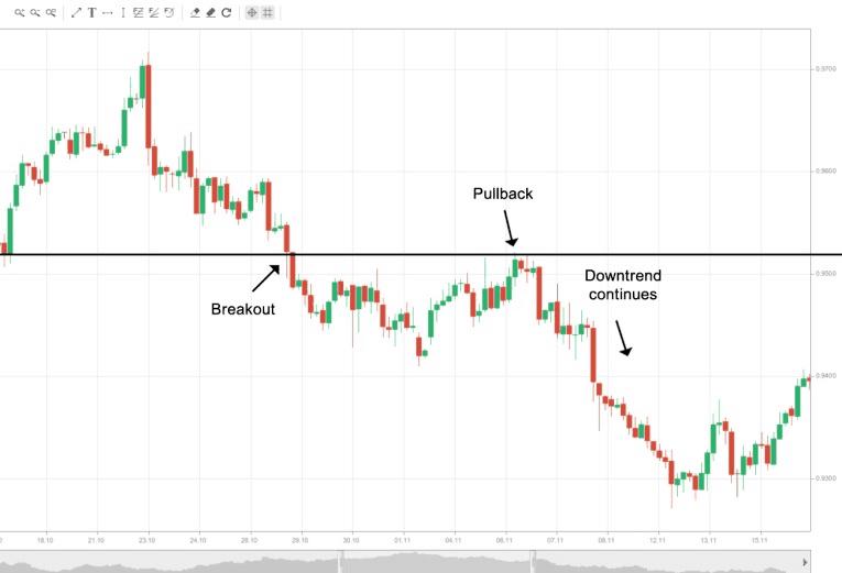 Cosa sono i Throwbacks e Pullbacks [Trading online]