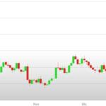Previsioni Euro Dollaro – Analisi tecnica EUR USD 12-16 Febbraio 2018