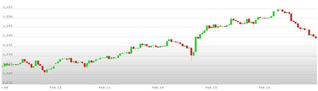 Previsioni Euro Dollaro – Analisi tecnica EUR USD 19-23 Febbraio 2018