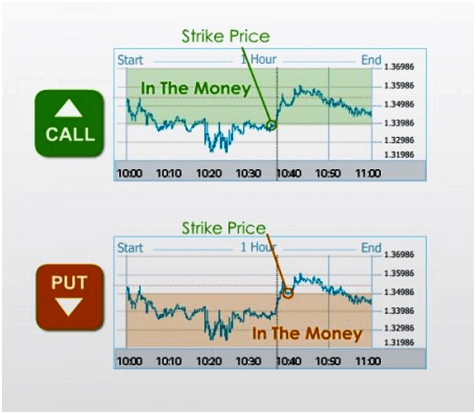Opzioni binarie esempio di trading - scelta della direzione