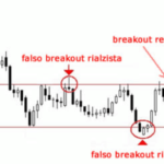 trend laterale breakout