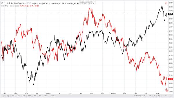 Petrolio e dollaro: come funziona la loro correlazione?