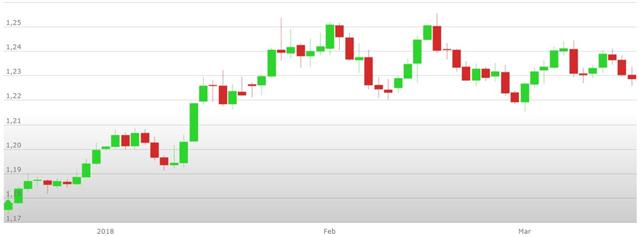 Previsioni Euro Dollaro – Analisi tecnica EUR USD 19-23 Marzo 2018