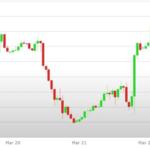 Previsioni Euro Dollaro – Analisi tecnica EUR USD 26-30 Marzo 2018