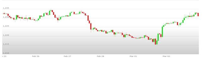 Previsioni Euro Dollaro – Analisi tecnica EUR USD 05-09 Marzo 2018