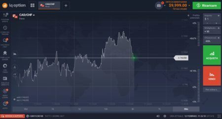 Come-aprire-la-prima-trade-IQ-Option