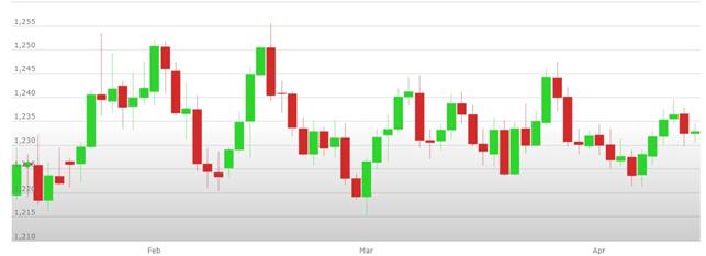 Previsioni Euro Dollaro – Analisi tecnica EUR USD 16-20 Aprile 2018