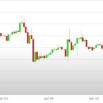 Previsioni Euro Dollaro – Analisi tecnica EUR USD 09 -13 Aprile 2018