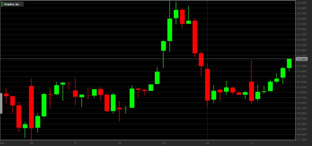 Azioni Dropbox (DBX): come investire tramite CFD
