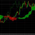 Nuvole di Ichimoku: cos'è e come funziona questa strategia di trading? [Guida ed esempio]