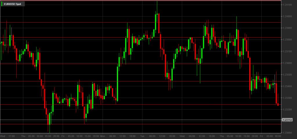 Trading intraday azioni