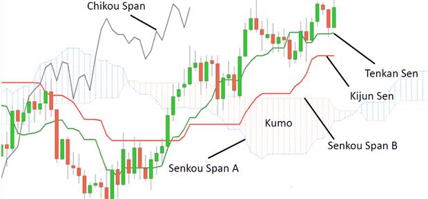 Strategie di trading