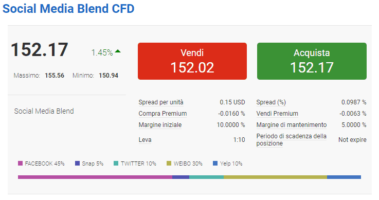 Trading Blend su Markets.com: come funziona?
