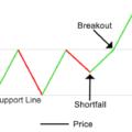Livelli statici: come sfruttarli nel trading intraday