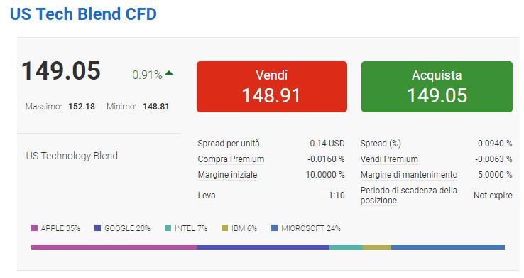 Trading Blend su Markets.com: come funziona?