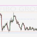 Pivot Point: una strategia trading di supporto