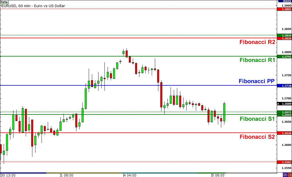 Tecniche di trading con pivot point