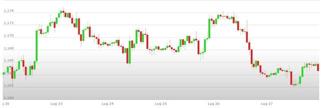Previsioni Euro Dollaro – Analisi tecnica EUR USD 30 Luglio – 03 Agosto 2018