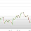 Previsioni Euro Dollaro – Analisi tecnica EUR USD 09-13 Luglio 2018