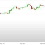 Previsioni Euro Dollaro – Analisi tecnica EUR USD 13-17 Agosto 2018