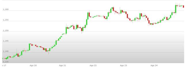 Previsioni Euro Dollaro – Analisi tecnica EUR USD 27-31 Agosto 2018