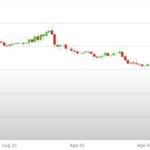 Previsioni Euro Dollaro – Analisi tecnica EUR USD 06-10 Agosto 2018