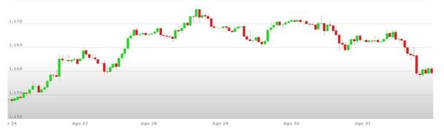Previsioni Euro Dollaro – Analisi tecnica EUR USD 03-07 Settembre 2018