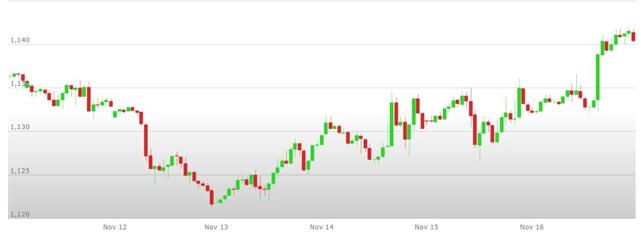 Previsioni Euro Dollaro – Analisi tecnica EUR USD 19-23 Novembre 2018