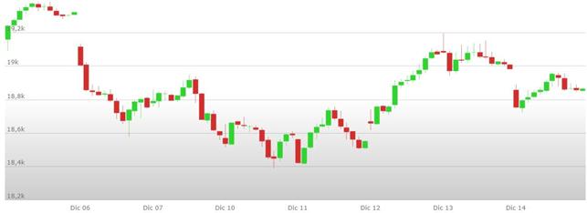 Previsioni Euro Dollaro – Analisi tecnica EUR USD 17-21 Dicembre 2018
