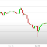 Previsioni Euro Dollaro – Analisi tecnica EUR USD 07-11 Gennaio 2019