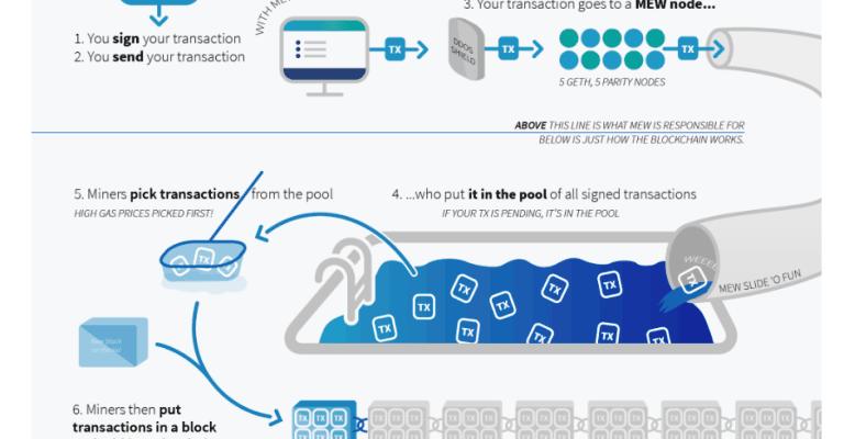 breve schema del funzionamento di MyEtherWallet