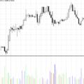 Market Facilitation Index (MFI): come funziona questo indicatore?