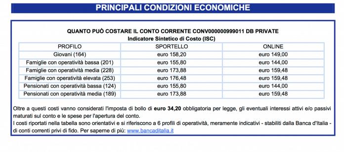 conto corrente Deutsche Bank