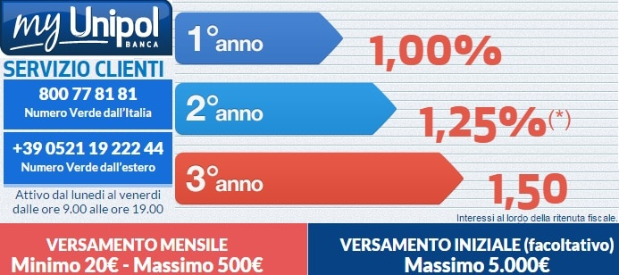 Conto deposito Banca Unipol: Save up! e Time Deposit