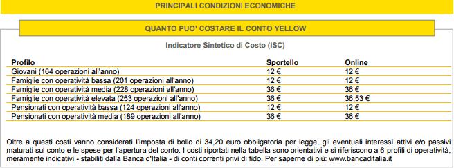 Conto Yellow CheBanca! Interessi – costi – opinioni sul conto corrente CheBanca!