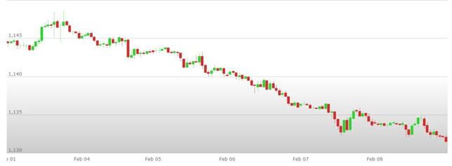 Previsioni Euro Dollaro – Analisi tecnica EUR USD 11-15 Febbraio 2019