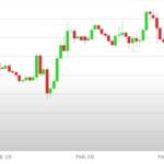 Previsioni Euro Dollaro – Analisi tecnica EUR USD 25 Febbraio – 01 Marzo 2019