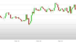 Previsioni Euro Dollaro – Analisi tecnica EUR USD 25 Febbraio - 01 Marzo 2019
