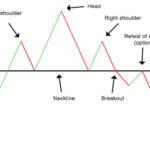 Pattern testa e spalle: cos'è e come sfruttarlo