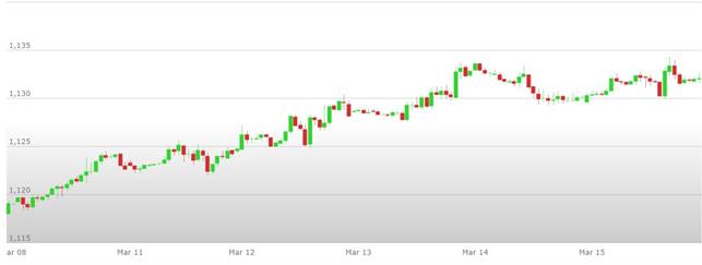 Previsioni Euro Dollaro – Analisi tecnica EUR USD 18 – 22 Marzo 2019