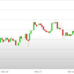 Previsioni Euro Dollaro – Analisi tecnica EUR USD 04 - 08 Marzo 2019