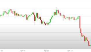 Previsioni Euro Dollaro – Analisi tecnica EUR/USD 22-26 Aprile 2019