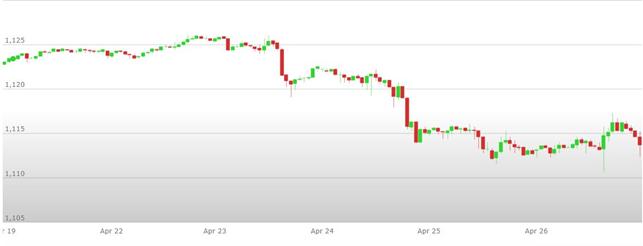 Previsioni Euro Dollaro – Analisi tecnica EUR/USD 29 Aprile – 03 Maggio 2019