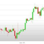 Previsioni Euro Dollaro – Analisi tecnica EUR USD 08-12 Aprile  2019
