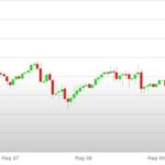 Previsioni Euro Dollaro – Analisi tecnica EUR/USD 13-17 Maggio 2019